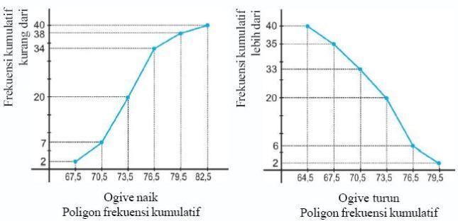 Bab iii distribusi frekuensi irmasafitris pembuatan ogive dimulai dengan cara cara seperti membuat grafik lainnya yaitu 1 membuat sumbu absis dan ordinat berbanding kira kira seperti satu ccuart Choice Image